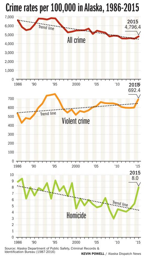 violent_crime_alaska_online1