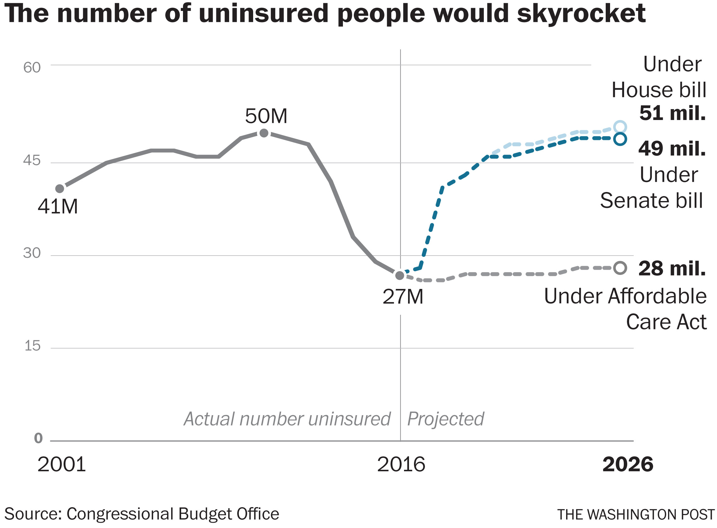 CBO: Senate GOP health-care bill would leave 22 million more people uninsured by 2026
