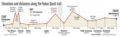 yukon_quest_map_elevations