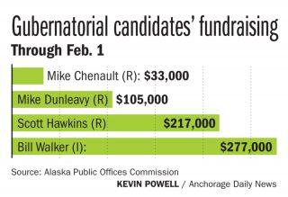 gubernatorial-candidates-fundraising