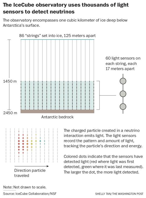 science-neutrinos_4d393b26-85ee-11e8-8553-a3ce89036c78