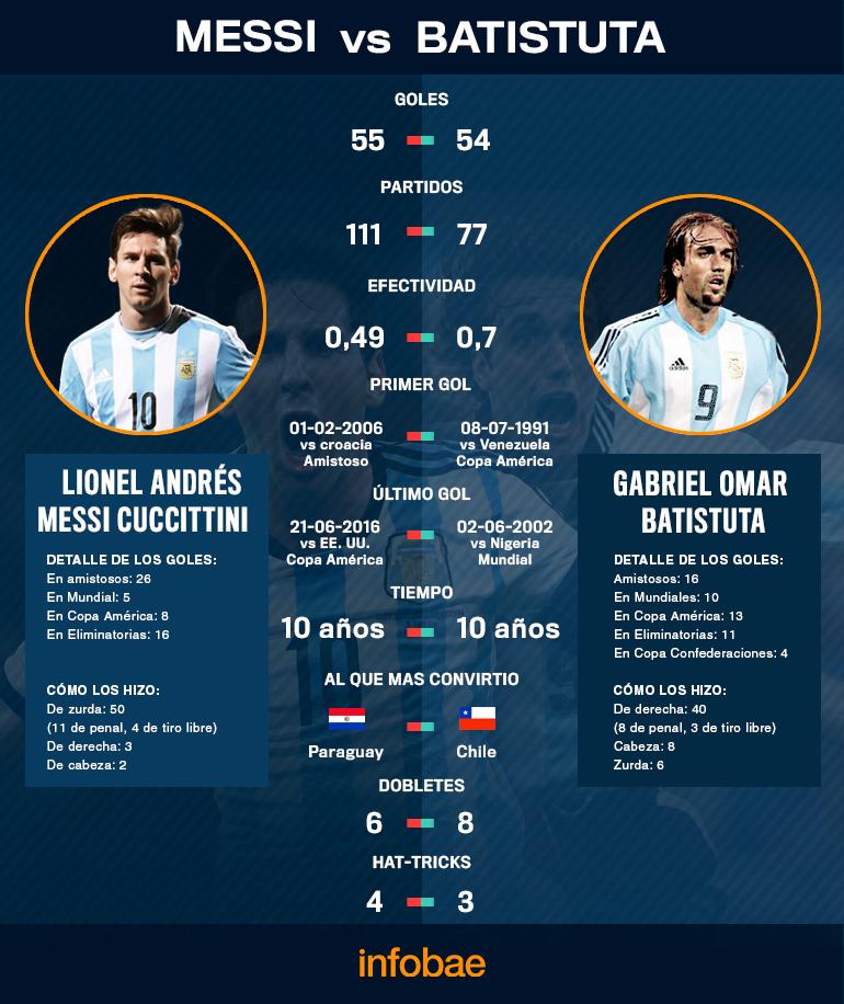 Messi superó a Batistuta y es el nuevo máximo goleador histórico de la Selección Argentina (Infobae)