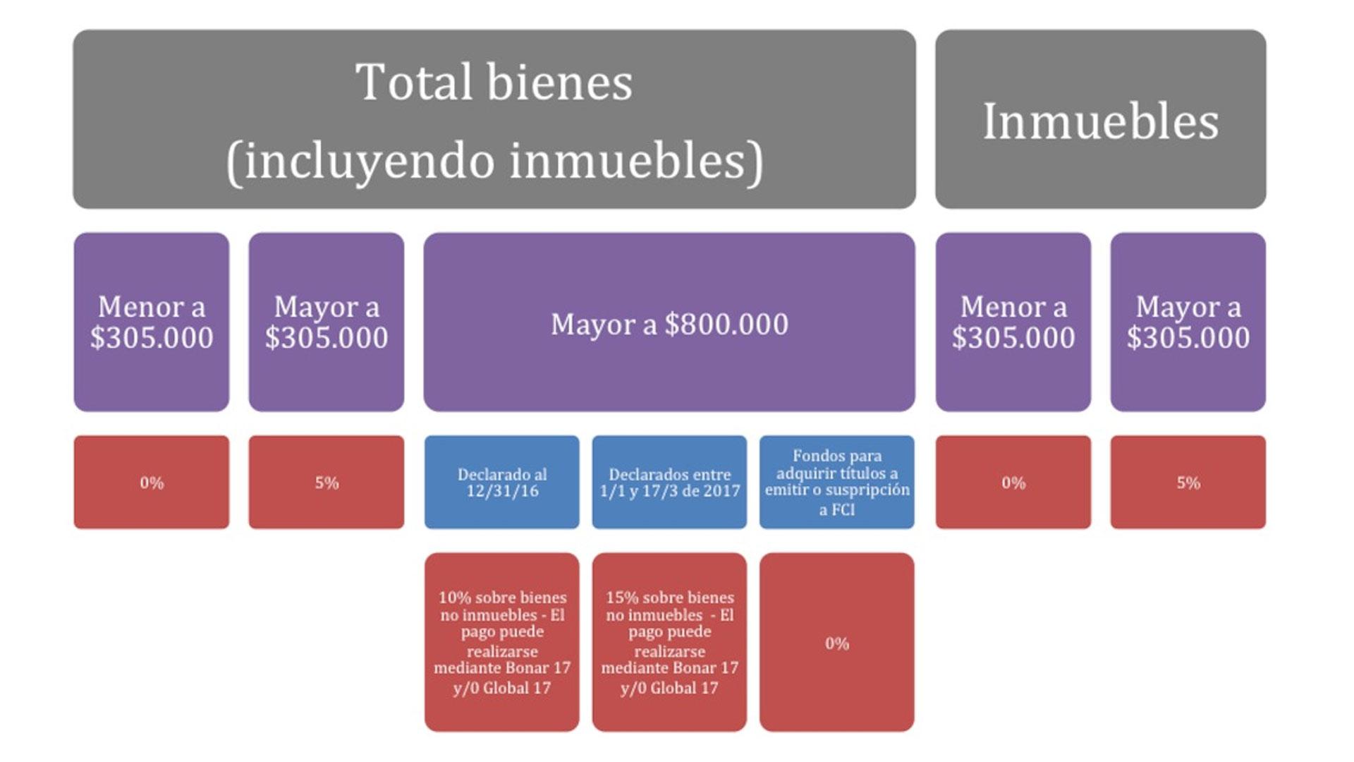 Caminos y tasas a pagar para exteriorizar activos internos y externos no declarados al fisco (Fuente: Estudio Litwak)