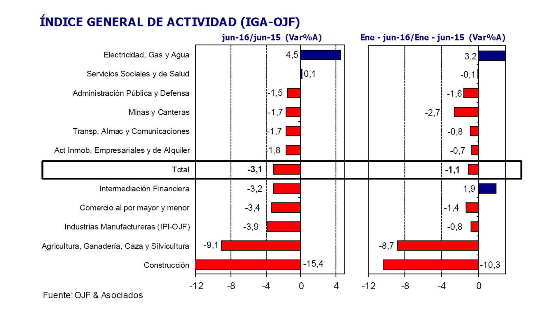 El receso del primer semestre fue de apenas 1,1 por ciento (OJF)