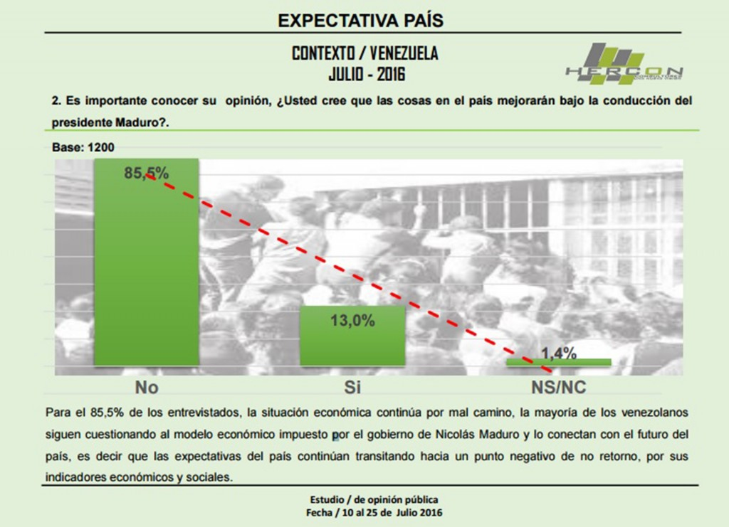Las expectativas del país no son bien valoradas por los encuestados