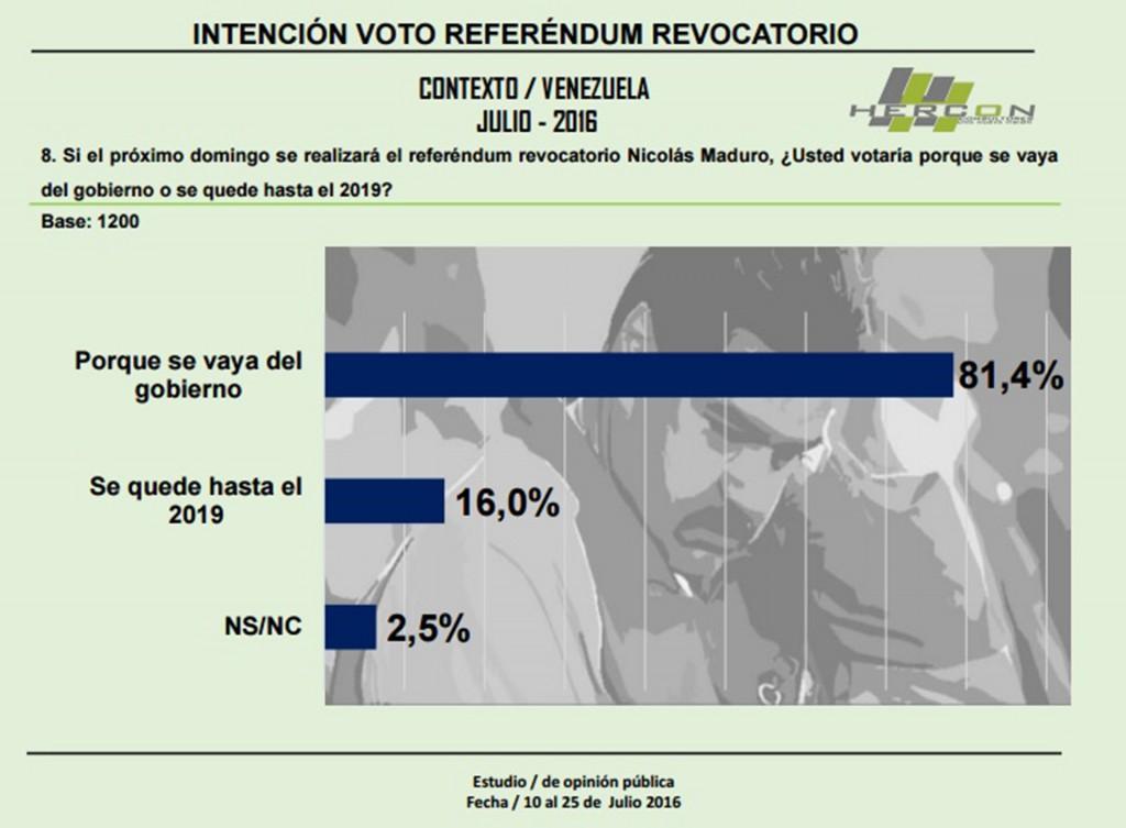 La encuesta entrega resultados lapidarios para el gobierno de Nicolás Maduro