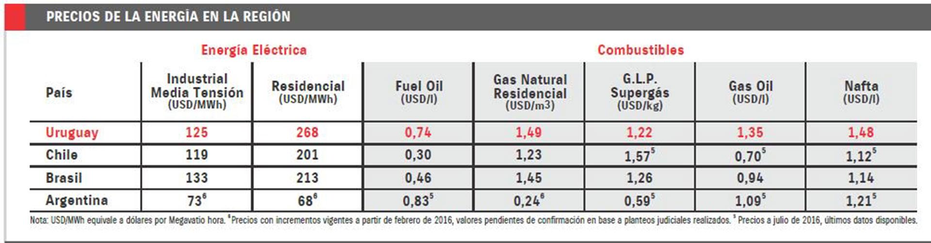 El rezago de las tarifas en la Argentina es generalizado a toda la matriz energética