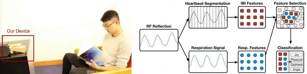 El proceso de reconocmiento usado por el EQ-Radio