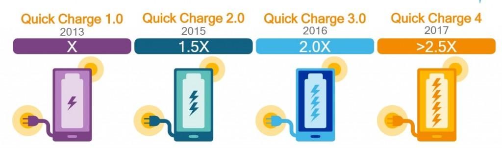 La evolución de los cargadores Quick Charge a lo largo de los años