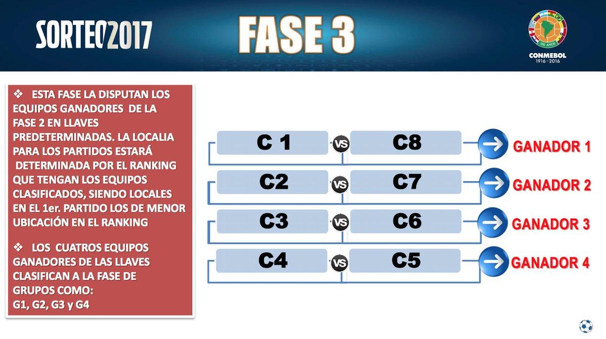 fase tres copa libertadores 2017 sf