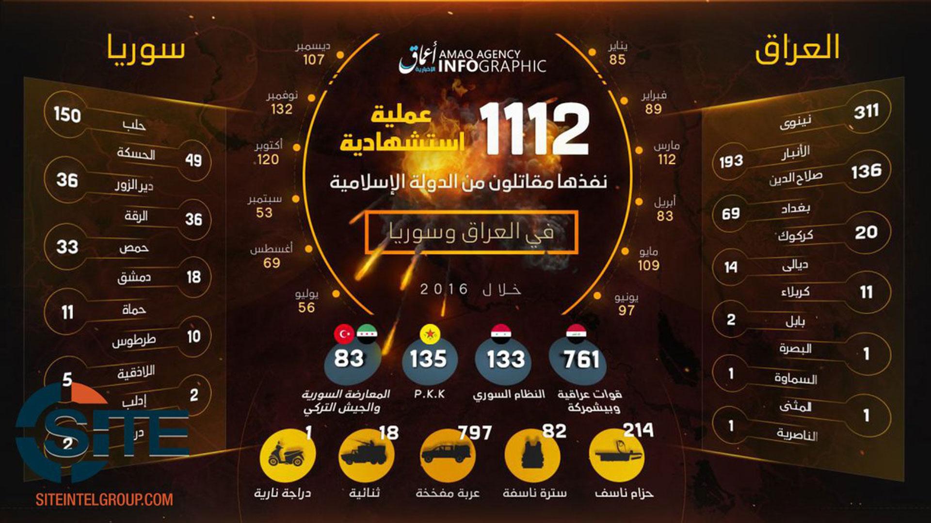 Una infografía distribuida por Amaq y recolectada por el sitio de monitoreo yihadista Site: los 1.112 atentados suicidas en Siria e Irak en 2016 y sus detalles