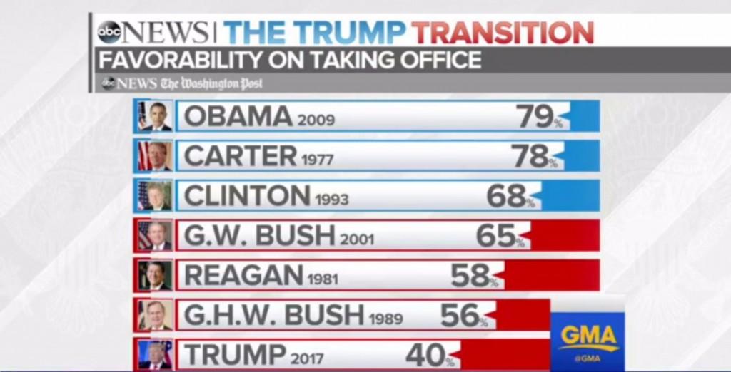 Donald Trump asumirá como el presidente más impopular de EEUU, al menos de los últimos 7 presidentes, según encuesta de ABC News / WaPo