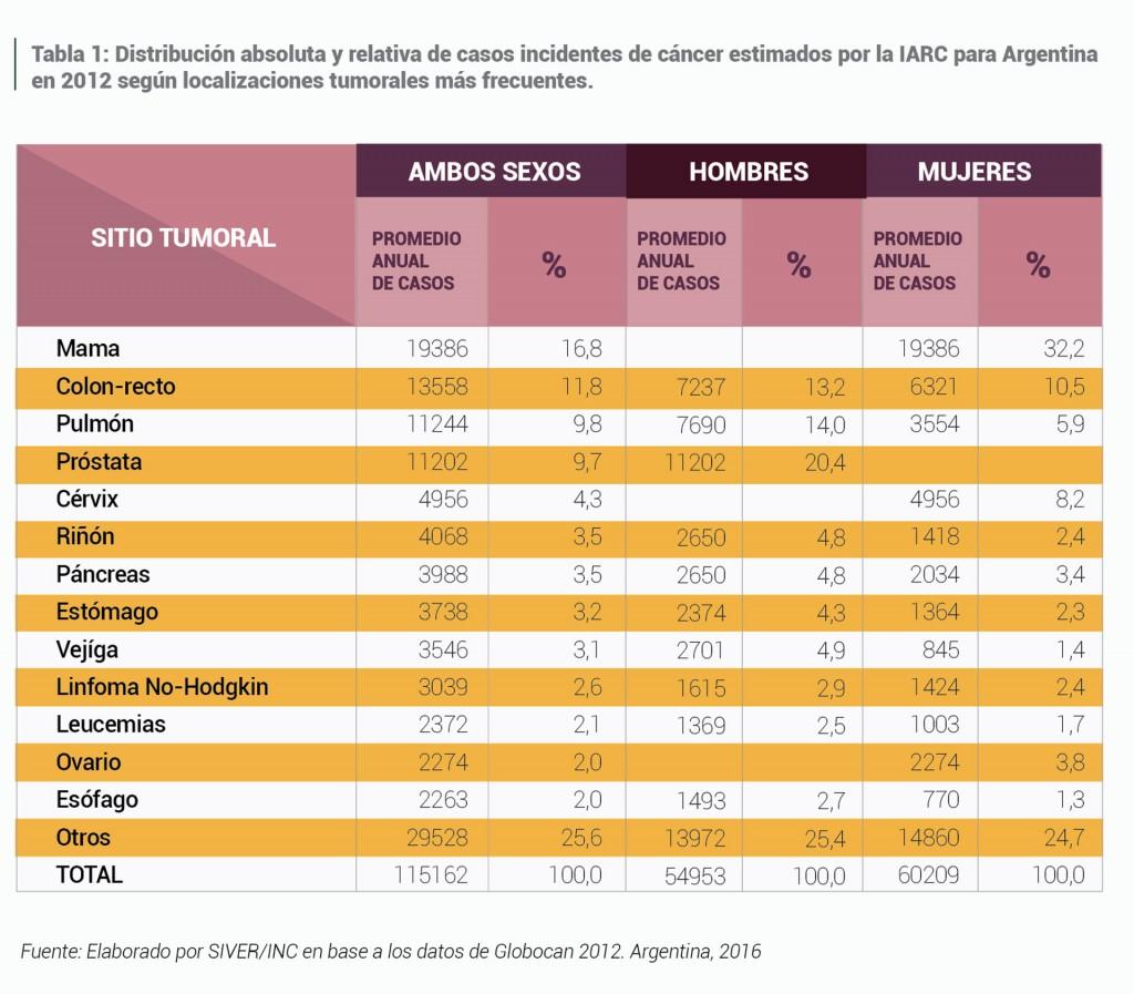 Las cifras en Argentina del último estudio a gran escala