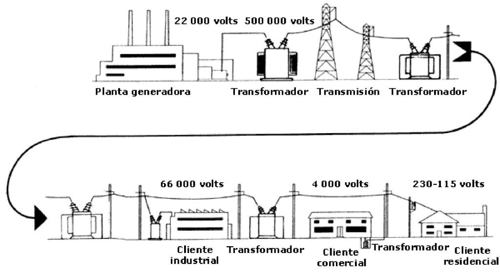 Sistema de distribución de electricidad SF