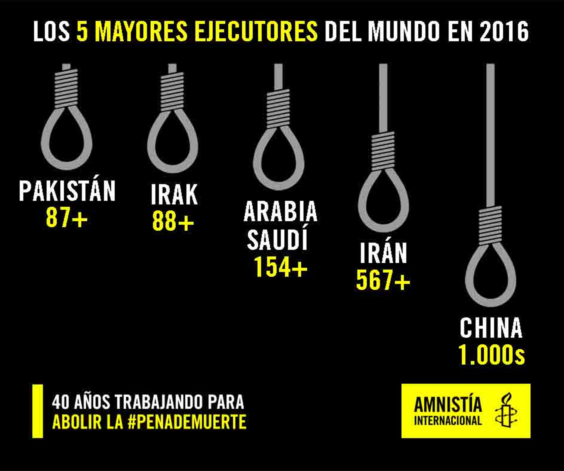 Los cinco países donde más penas capitales se aplican (Aminstía Internacional)