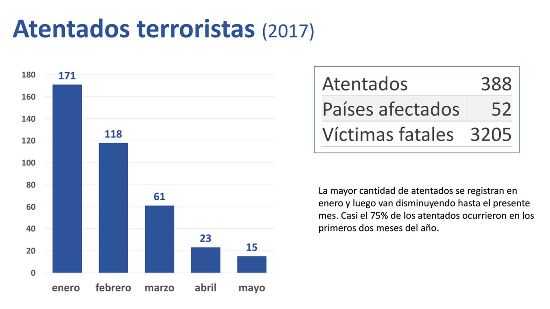 graficos-atentados-terroristas-2017-4