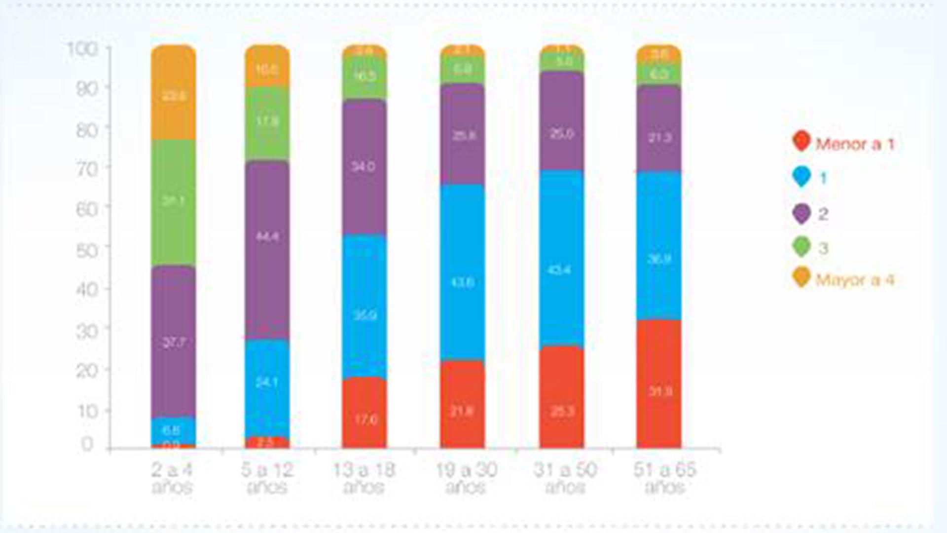 Porciones de lácteos consumidos por grupo etario (%). Fuente: CESNI