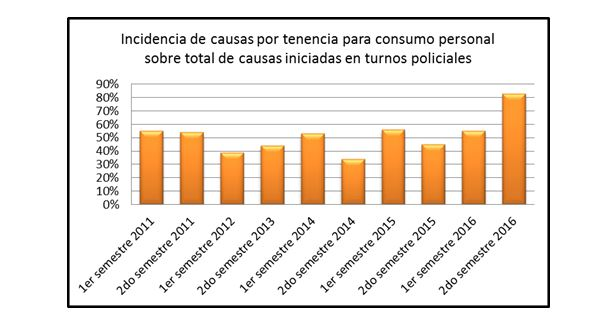 Flujo histórico de incidencia de total de causas en la fiscalía de Delgado.