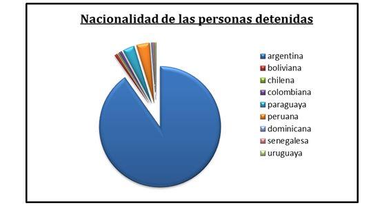 Nacionalidades de detenidos por fumar: los argentinos, absoluta mayoría.