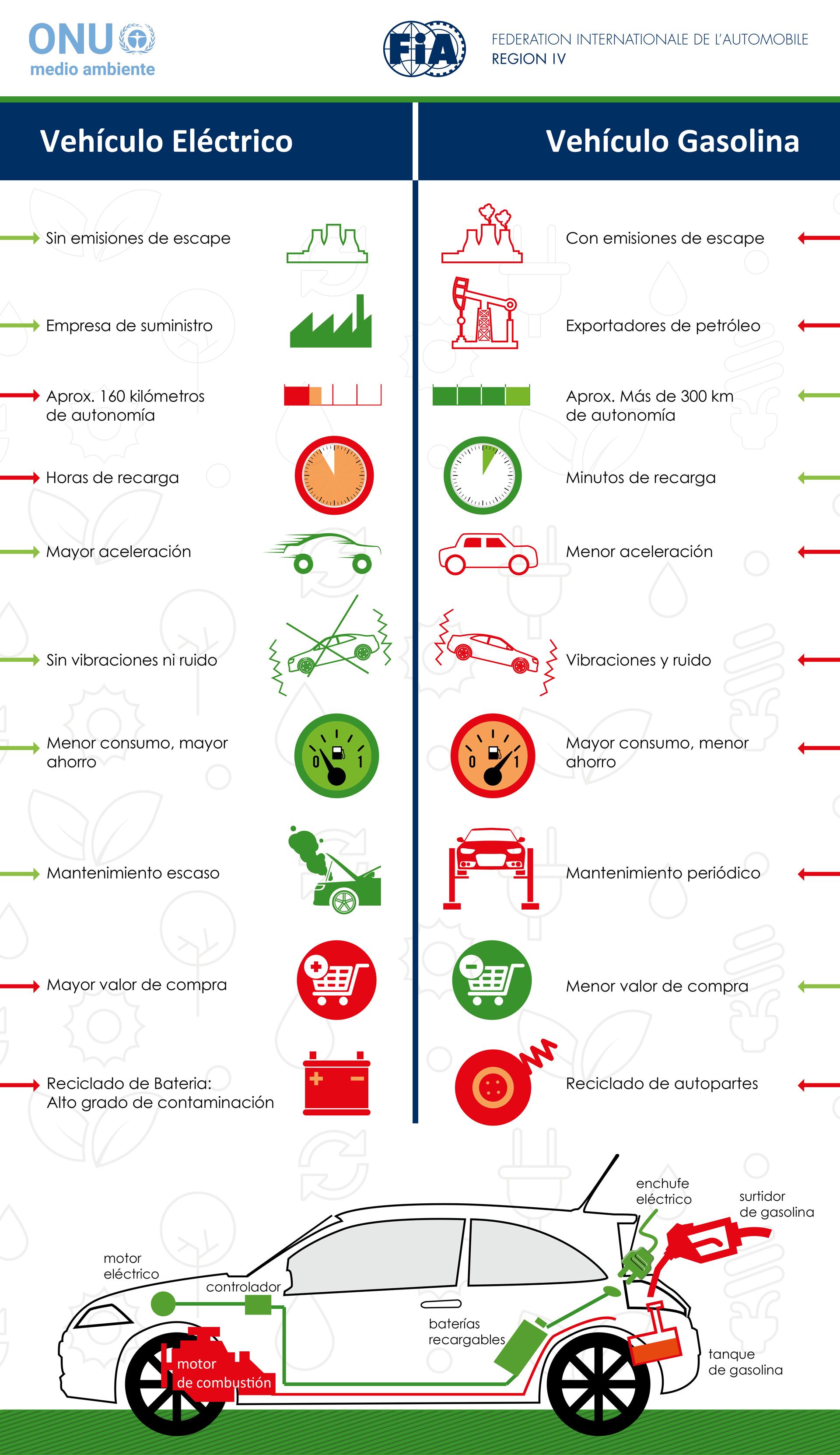 Infografía comparativa entre los vehículos eléctricos y los que funcionan a combustible