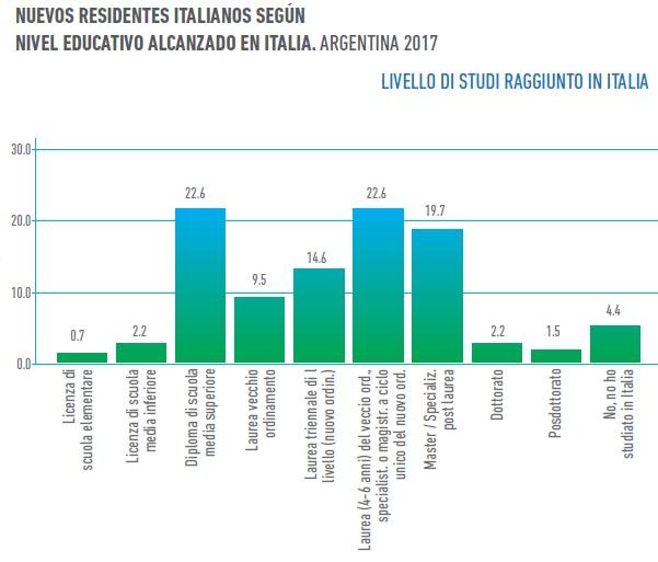 (LIA/ Encuesta de Presencia Italiana Contemporánea en Argentina)