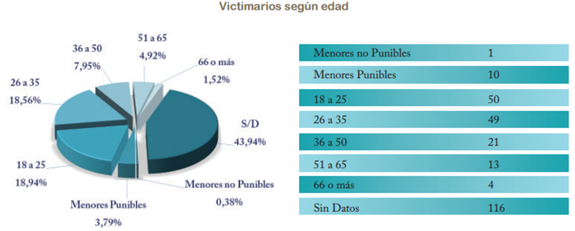 Consejo de la Magistratura de la Nación sobre los homicidios ocurridos en 2015 en la Ciudad