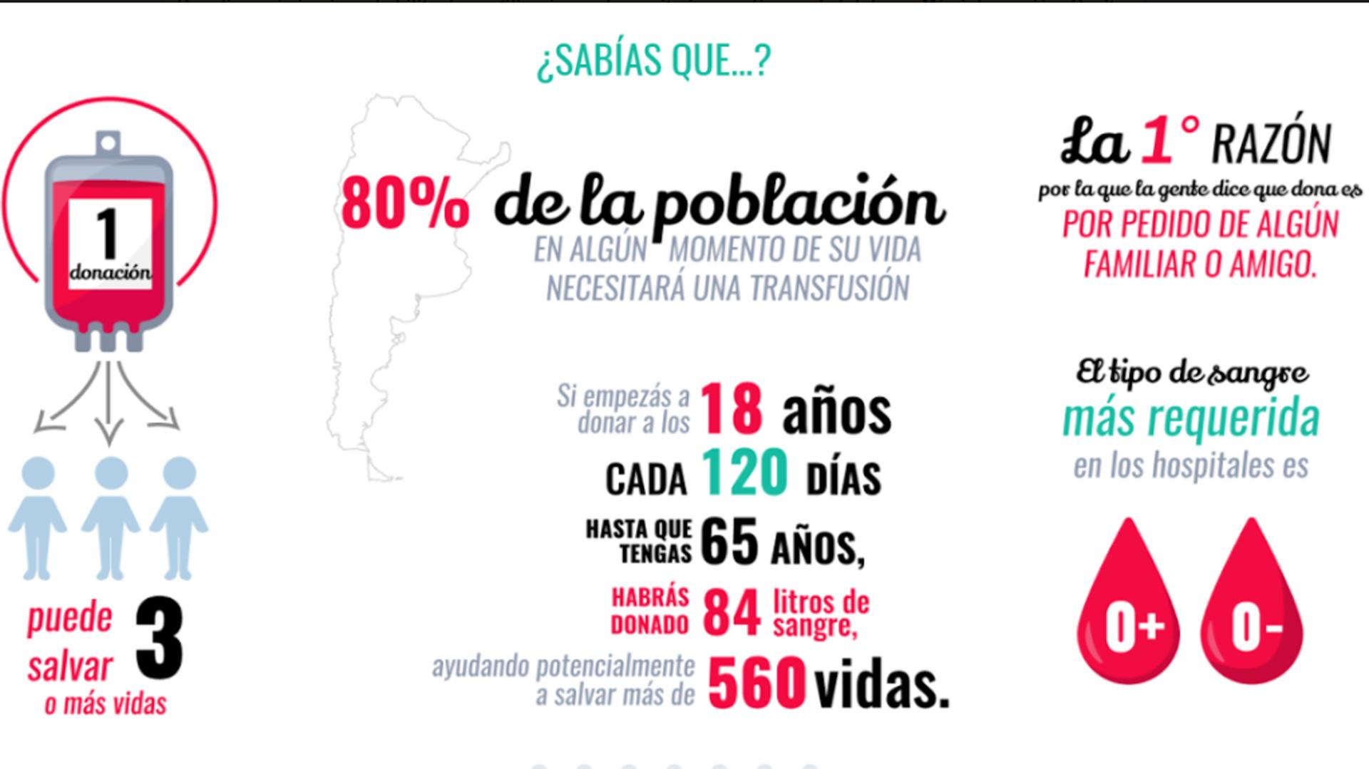 Infografía de la donación de sangre en Argentina