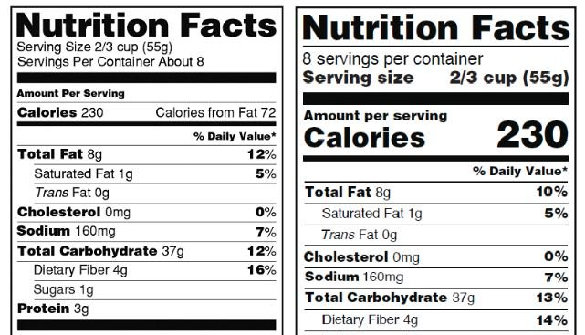 La FDA aplazó indefinidamente las nuevas etiquetas de los alimentos ...