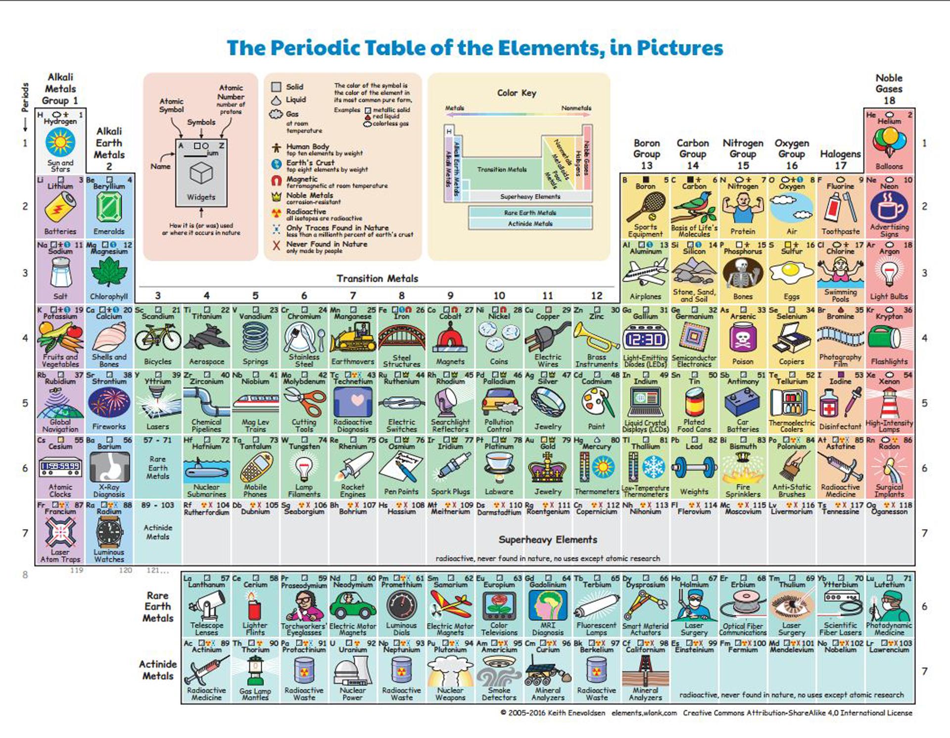 Una tabla peridica revela para qu sirve cada elemento en la vida ante esta disyuntiva el fsico estadounidense keith enevoldsen public en su web una tabla donde se explica para qu sirve cada elemento en la vida urtaz Images