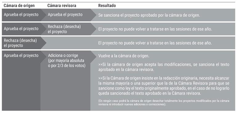 El camino de la ley en Argentina.