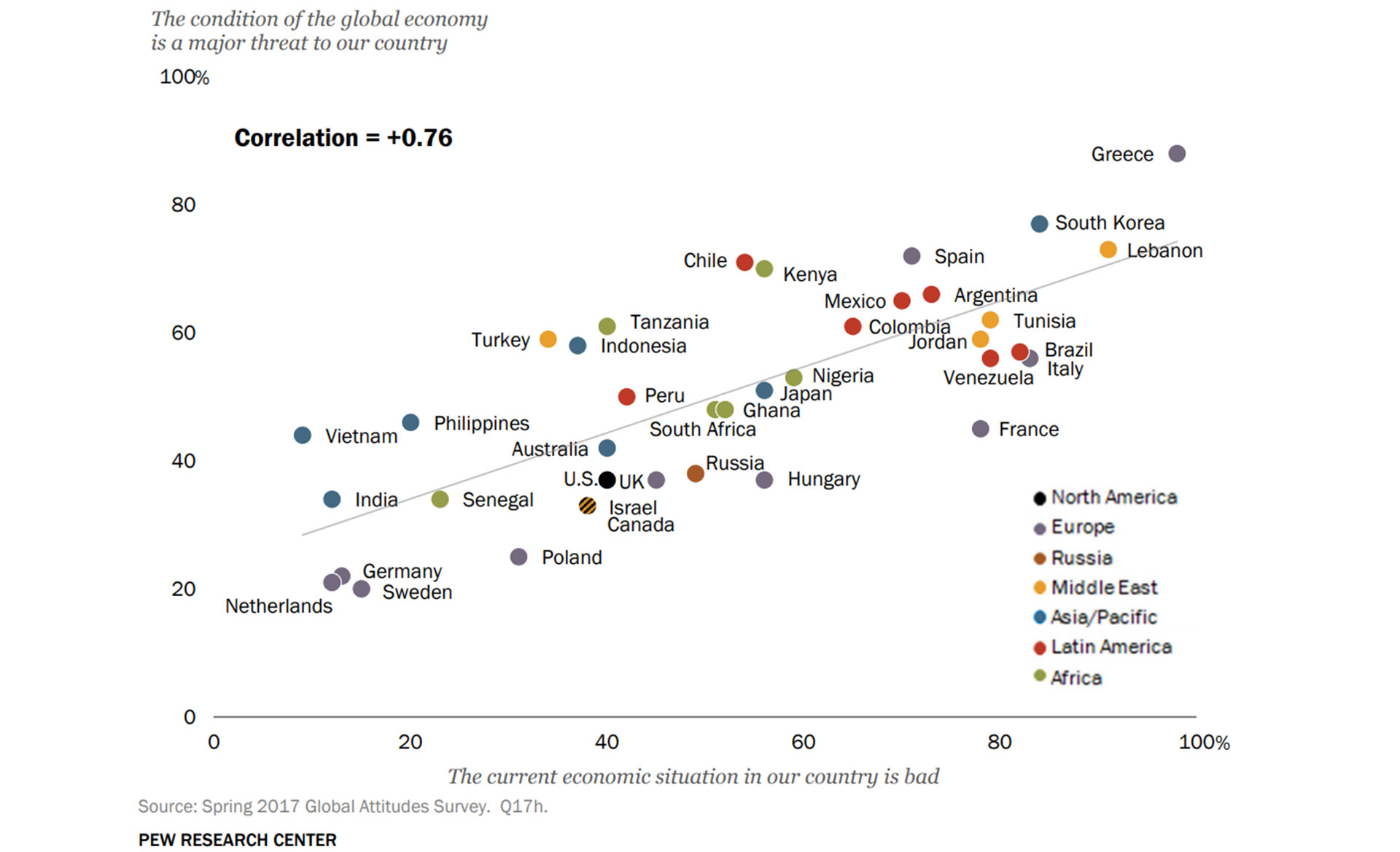 La correlación entre percibir que la economía del país país está mal (eje horizontal) y apuntar a la economía como la mayor amenaza global (eje vertical)