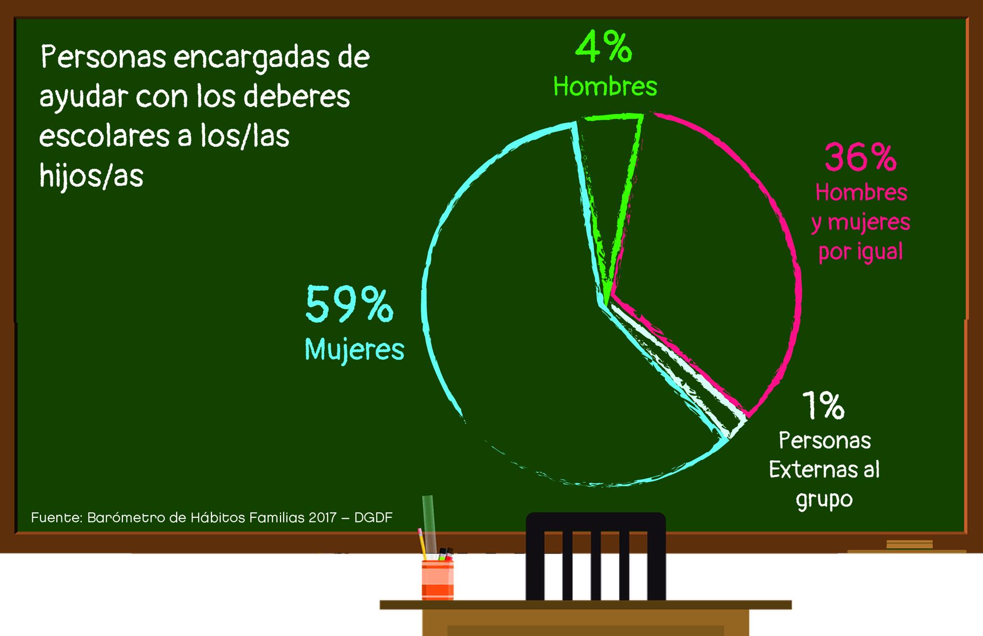 Sólo el 4% de los hombres se encarga de manera exclusiva de ayudar a los hijos con la tarea escolar