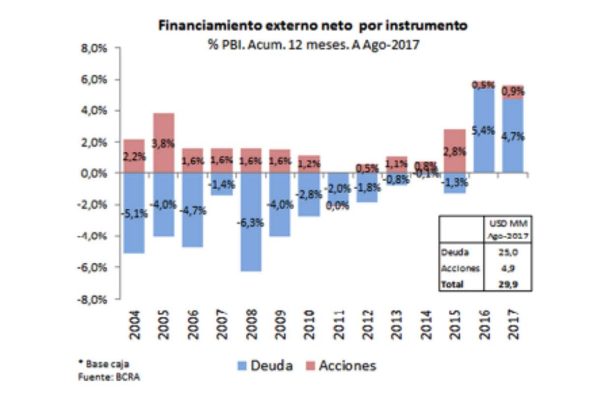 Fuente: Quantum Finanzas, en base a BCRA.