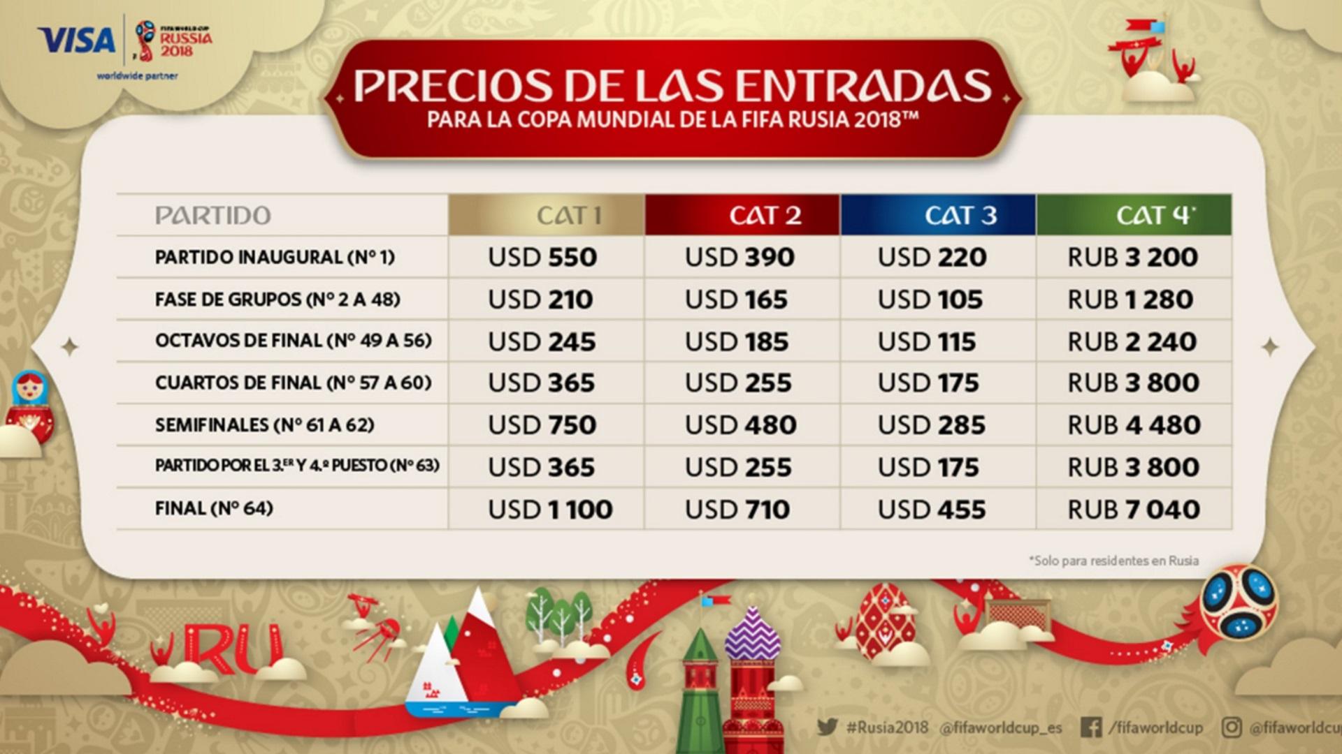 Los diferentes precios de los boletos