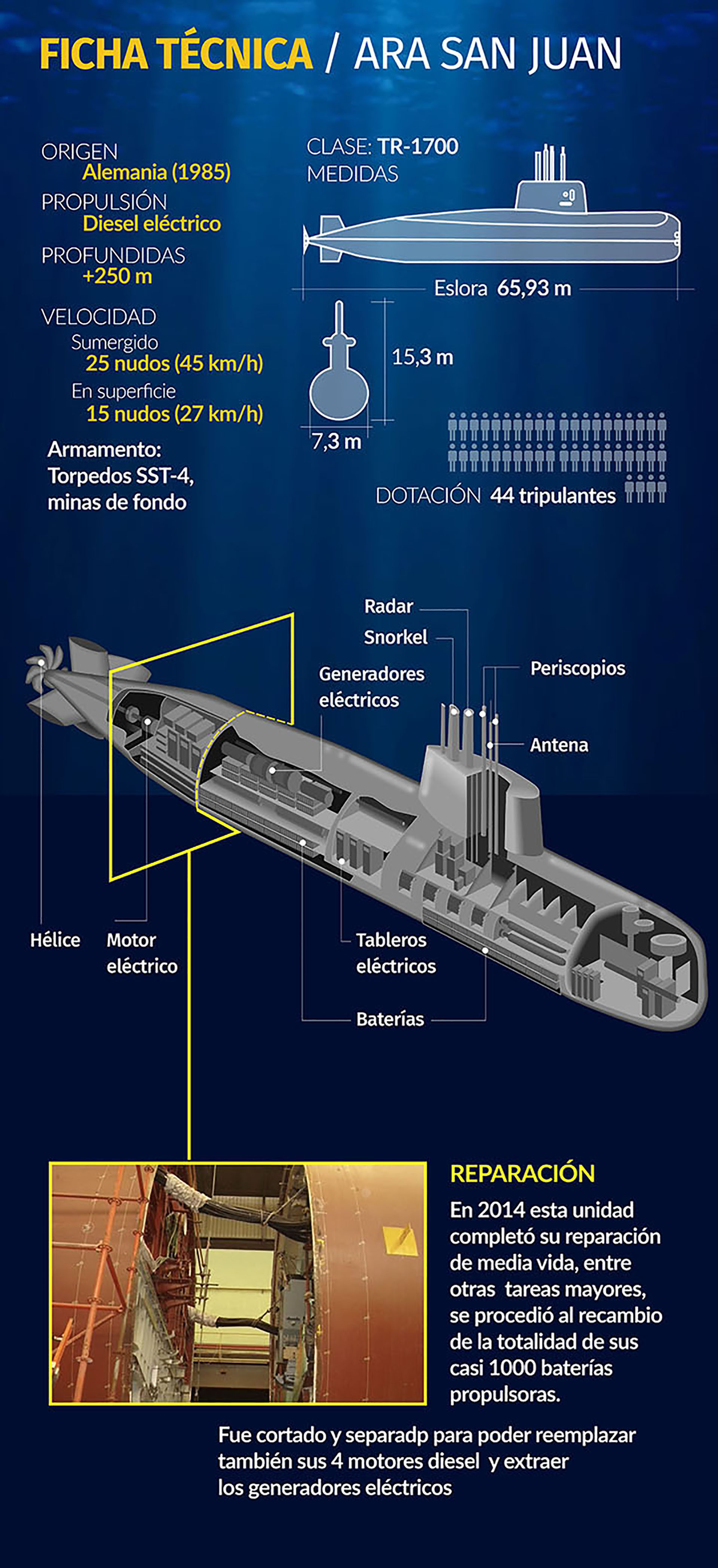 Submarino ARA San Juan ficha tecnica
