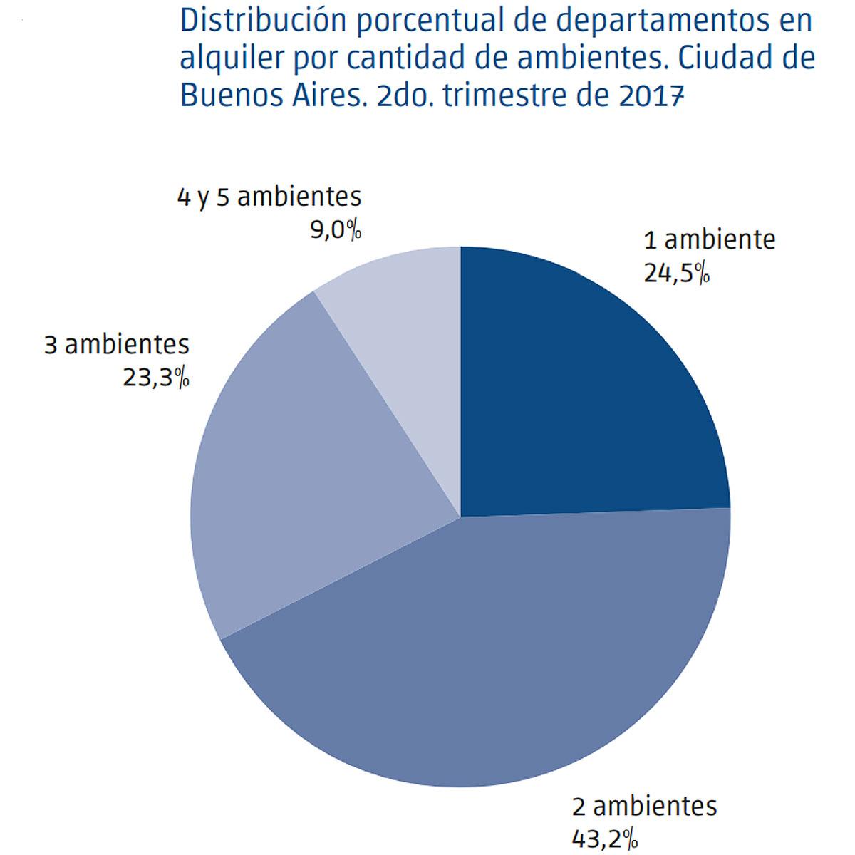 Dirección de Estadística y Censos (Ministerio de Hacienda GCBA), en base a Argenprop.