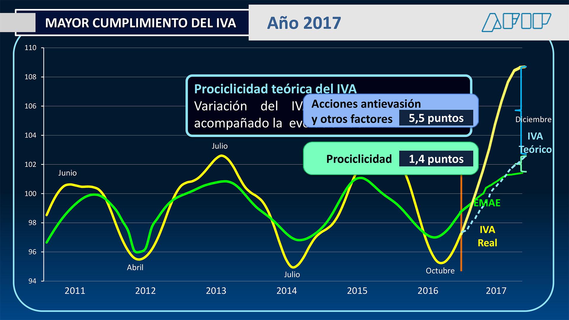 """Los ingresos por IVA superaron en 2017 el efecto de la """"prociclidad"""" de la actividad económica (AFIP)"""