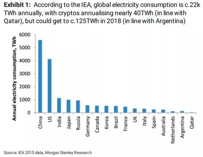 La tabla de consumo de energía mundialque Morgan Stanley usó para su cálculo.