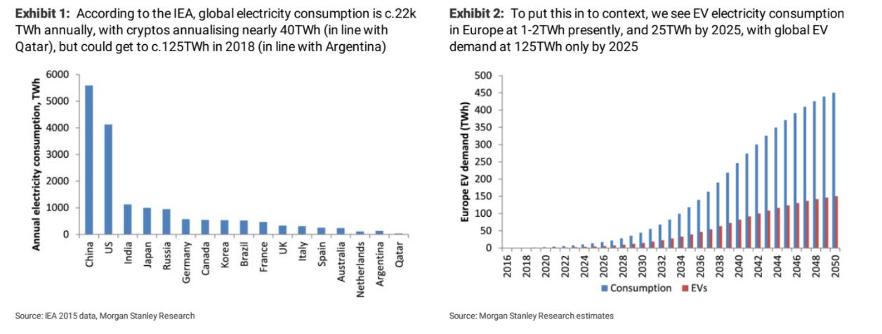 Además de la tabla de energía, Morgan Stanley publicó su proyección de crecimiento del consumo para impulsar el automóvil eléctrico.