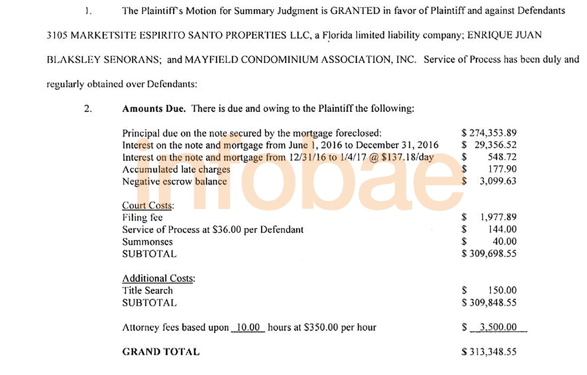 Monto otorgado al Biscayne Bank por la Circuit Court de cara al remate judicial de un departamento.