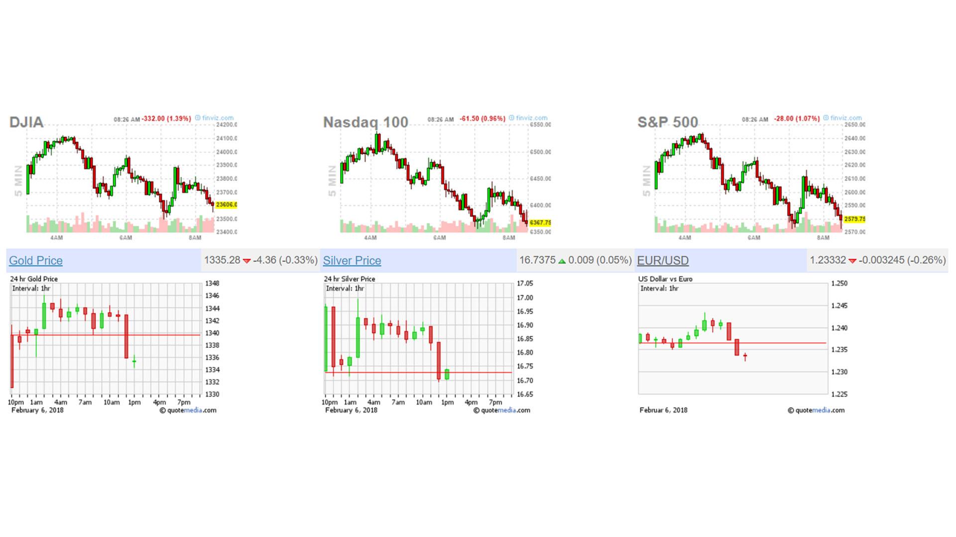 El premercado de Wall Street el martes 6 de febrero de 2018 (Stock Market Watch)