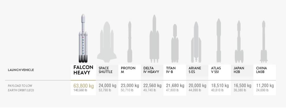 Comparación entre Falcon Heavy y cohetes de otras compañías