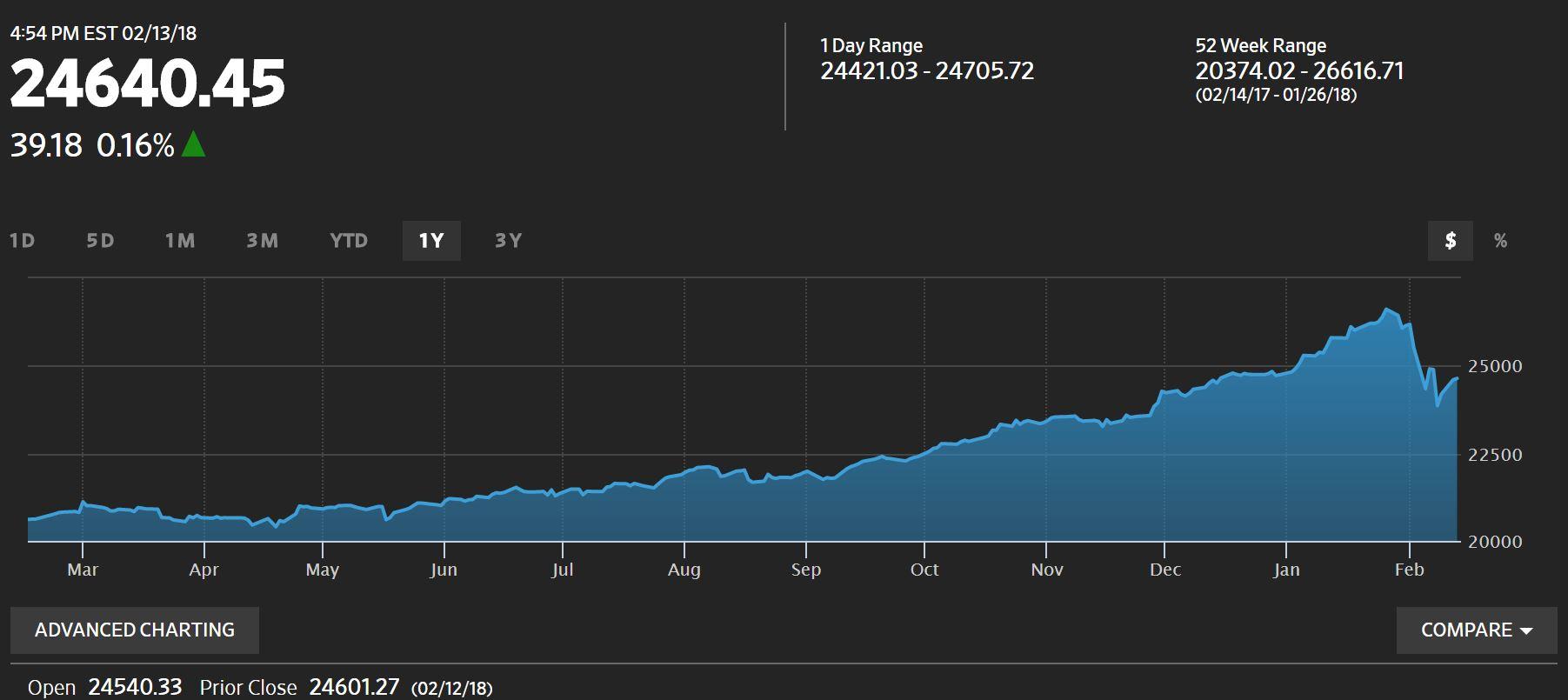 El rendimiento anual del índice Dow Jones, hasta el 13 de febrero, muestra el año de constantes ganancias hasta la caída de febrero