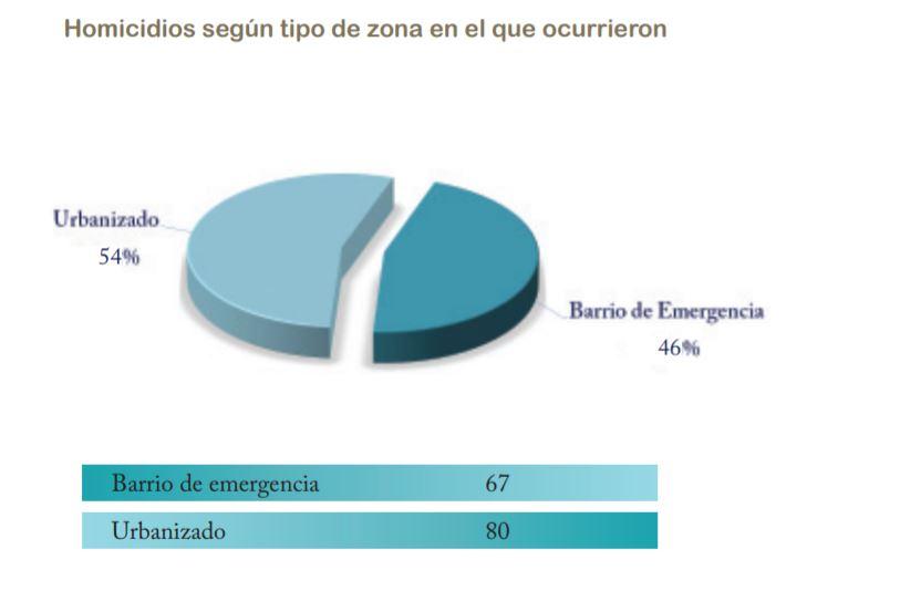 División del total de homicidios por zona.