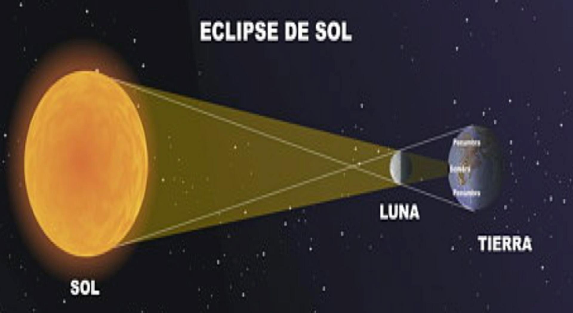 El paso de la Luna entre el Sol y la Tierra poduce el eclipse solar, en este caso parcial
