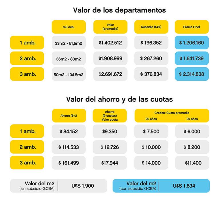 Los valores fueron calculados en base aun promedio entre las unidades más caras y más baratas de cada una de las opciones (GCBA)