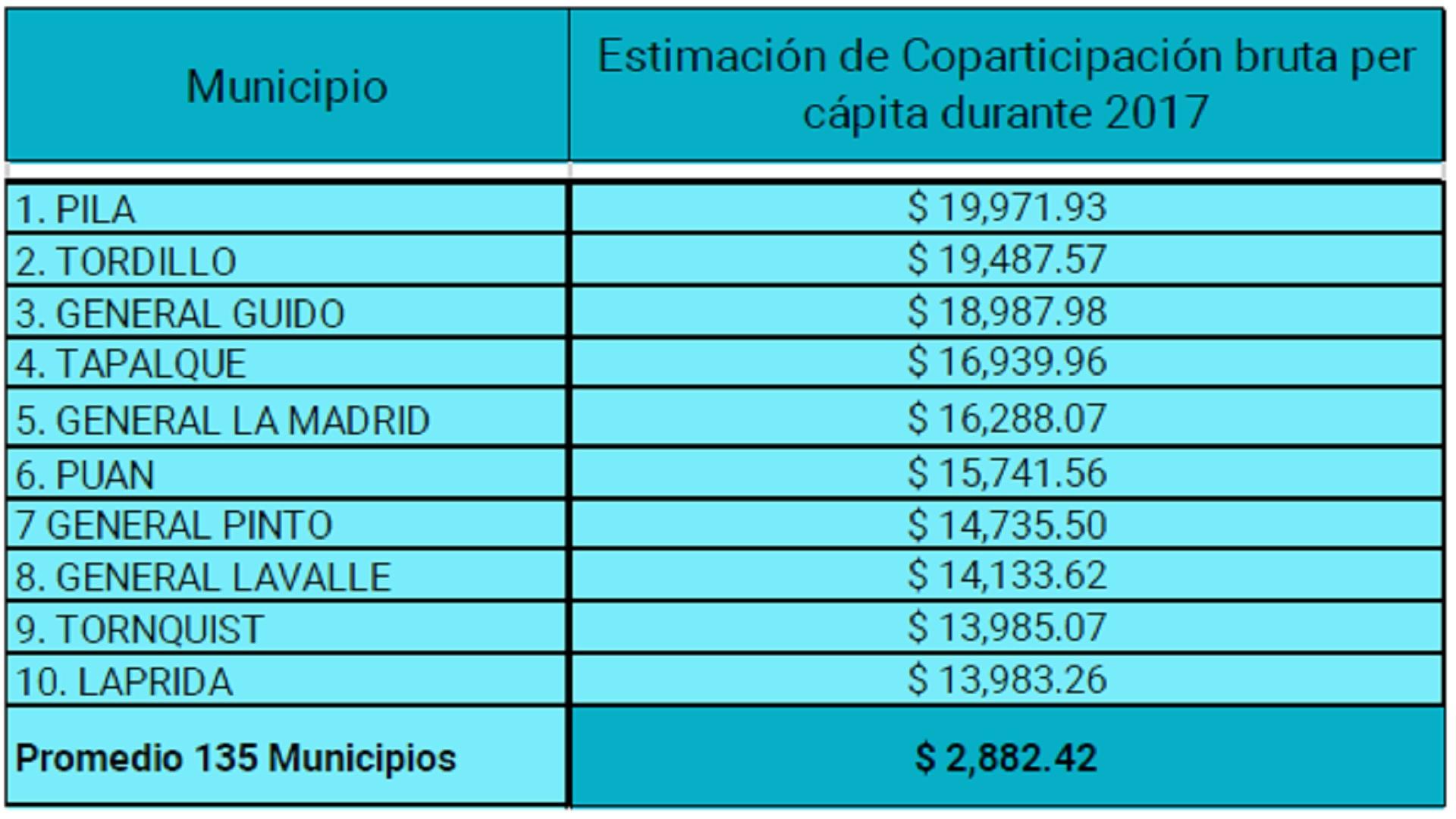 Entre los distritos que reciben más fondos por habitantes los primeros diez son del interior de la provincia (CEM)