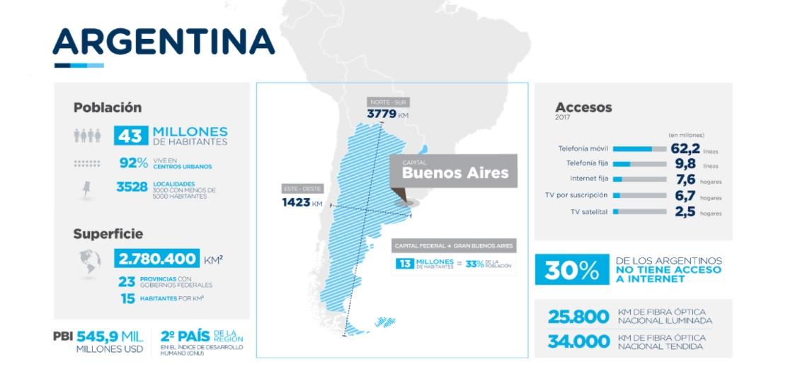 El 30% de los argentinos no tiene acceso a internet (Ministerio de Modernización de la Nación)