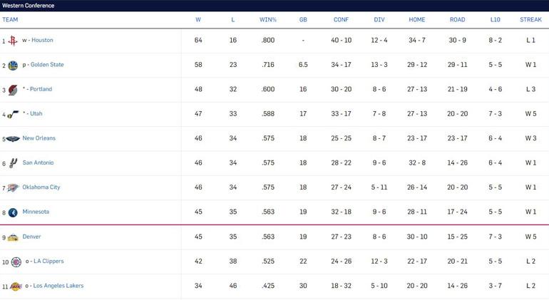 Así está la tabla de la Conferencia Oeste de la NBA: los 8 mejores se clasificarán a los Playoffs