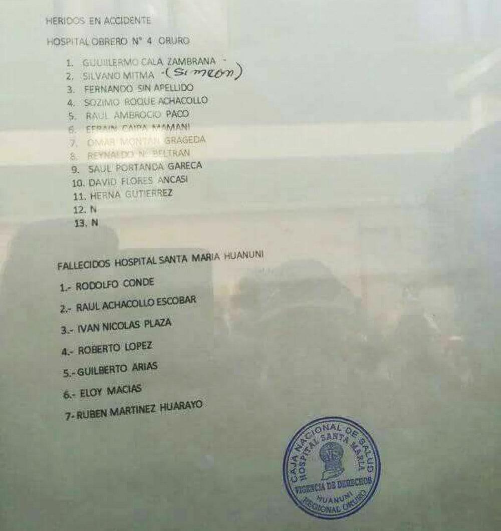La lista de fallecidos y heridos ya hospitalizados (Hospital Santa María/La Razón)